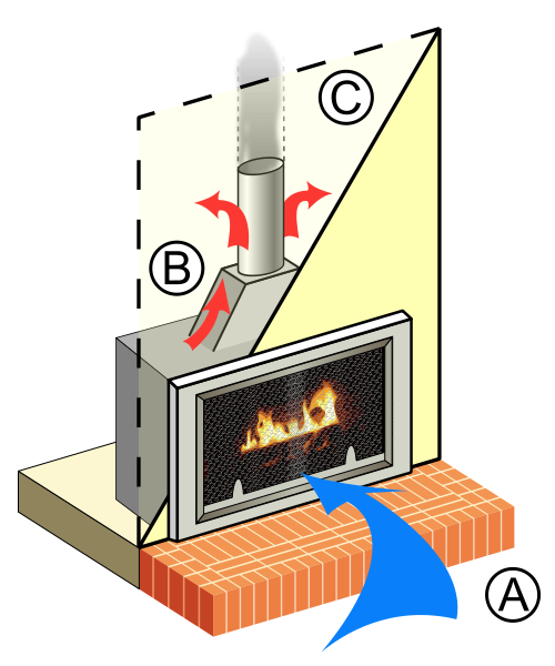 how does a gas fireplace work?