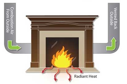 Information about how a gas fireplace compares to a traditonal wood burning fireplace.